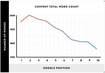 Totaal aantal woorden, bron backlinko